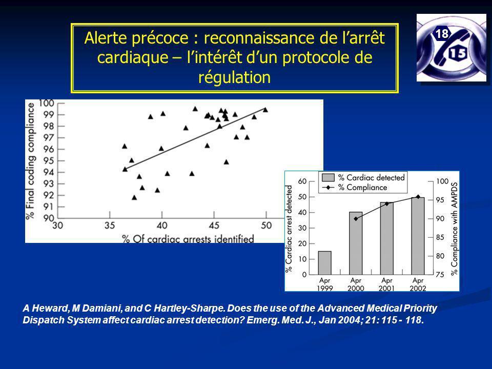 Alerte précoce : reconnaissance de l'arrêt cardiaque – l'intérêt d'un protocole de régulation