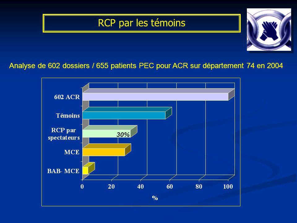RCP par les témoins Analyse de 602 dossiers / 655 patients PEC pour ACR sur département 74 en 2004.