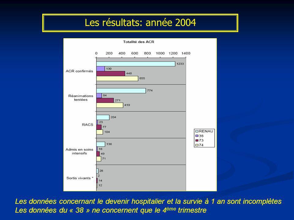 Les résultats: année 2004 Réanimation tentée:62% Causes cardiaques 60% RACS: 16.6% Hospitalisé: 11%