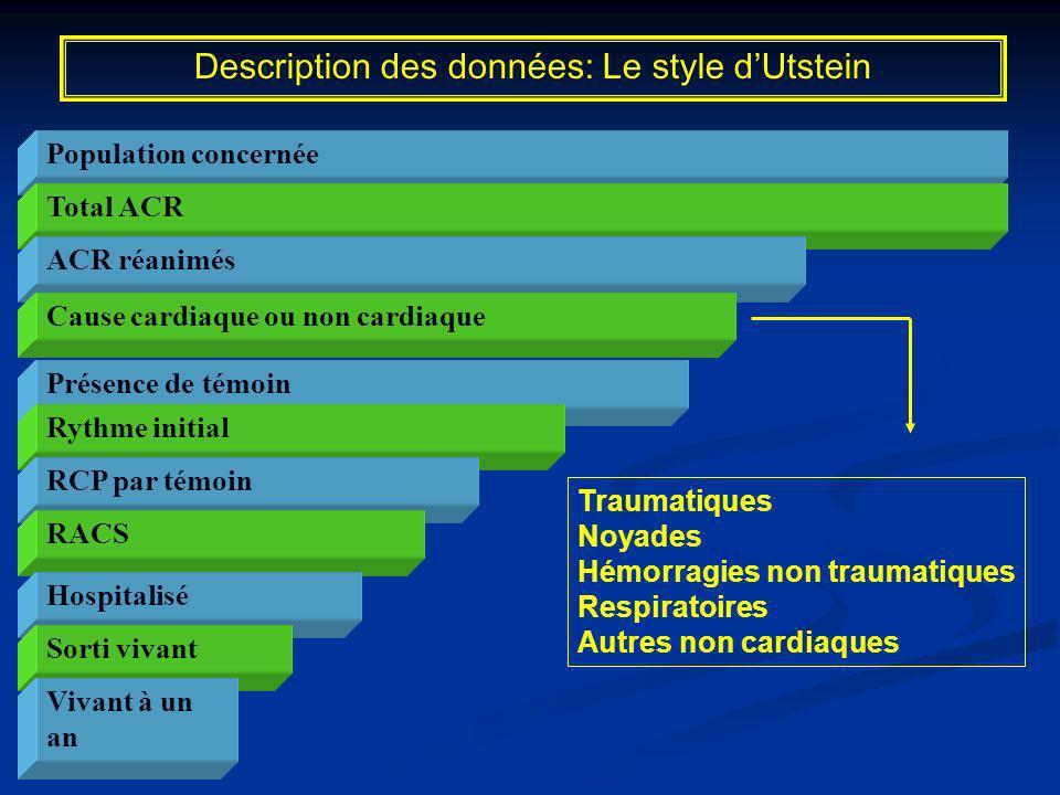 Description des données: Le style d'Utstein