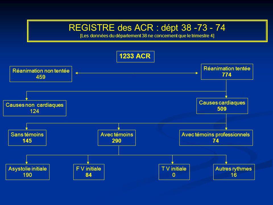 REGISTRE des ACR : dépt 38 -73 - 74