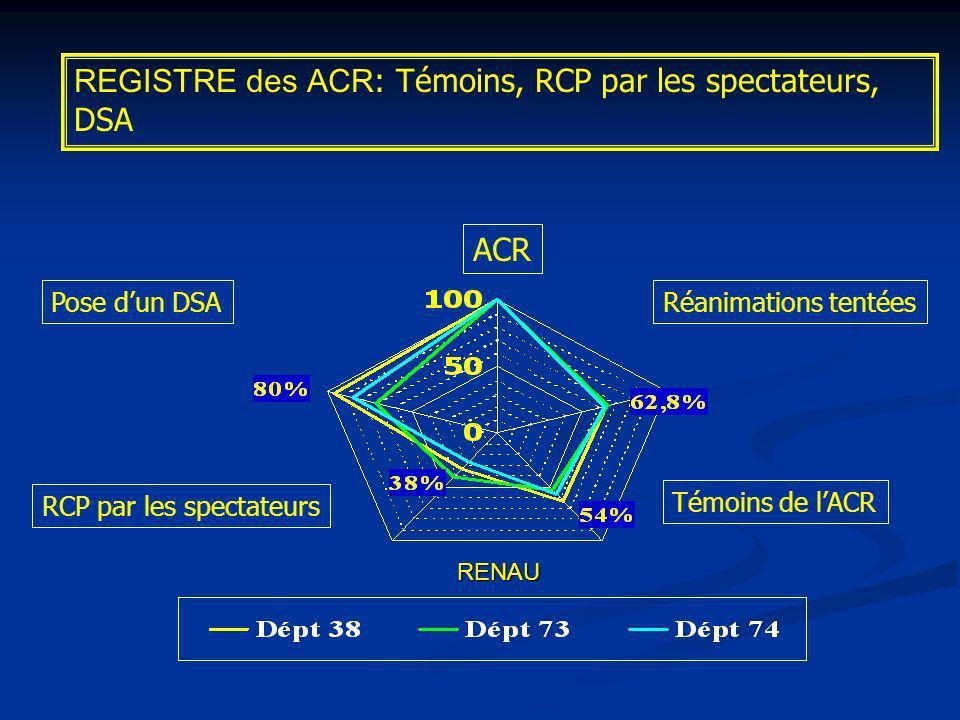 REGISTRE des ACR: Témoins, RCP par les spectateurs, DSA