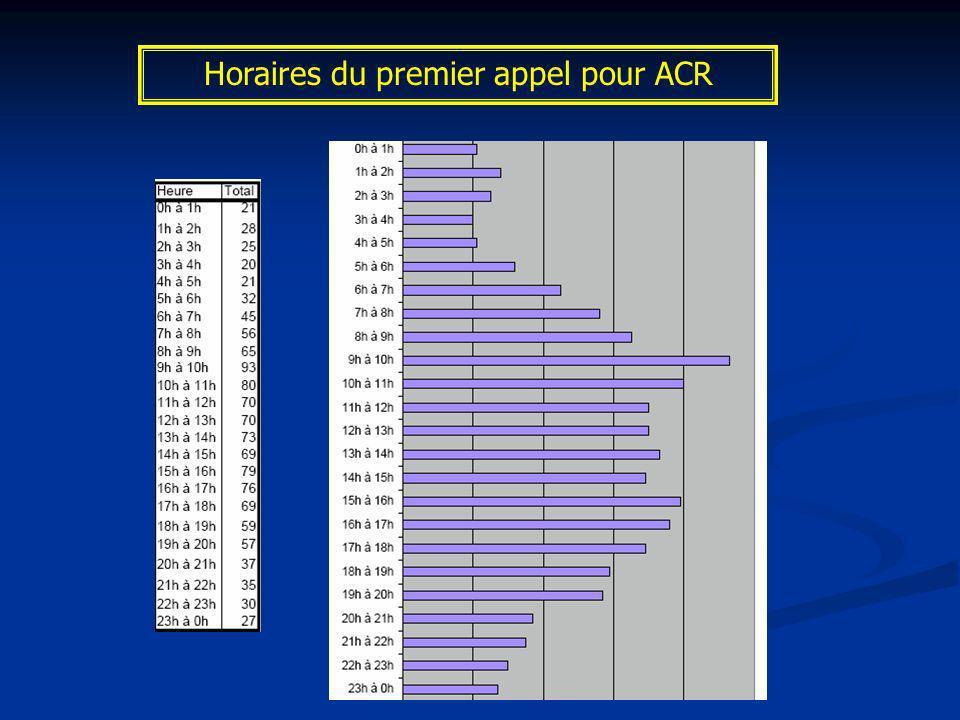 Horaires du premier appel pour ACR