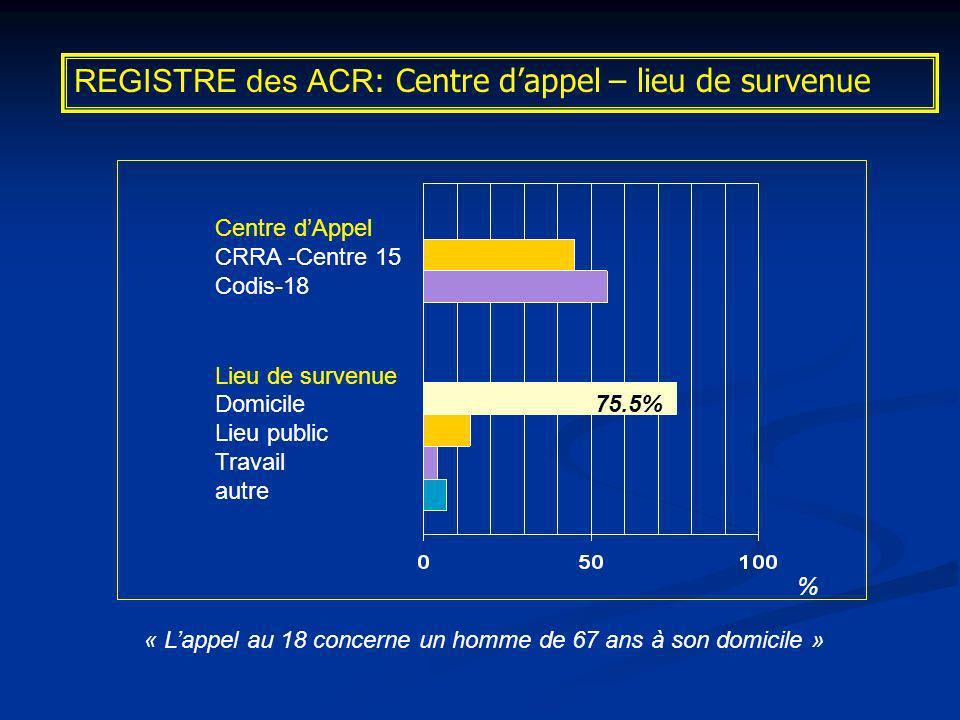 REGISTRE des ACR: Centre d'appel – lieu de survenue