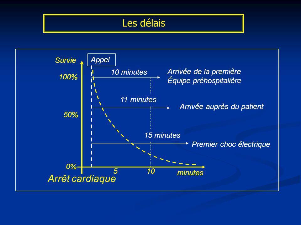 Les délais Arrêt cardiaque Survie Appel 10 minutes