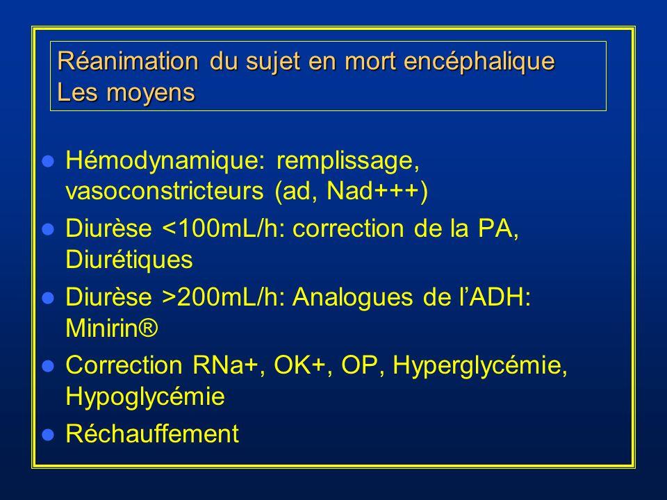 Hémodynamique: remplissage, vasoconstricteurs (ad, Nad+++)