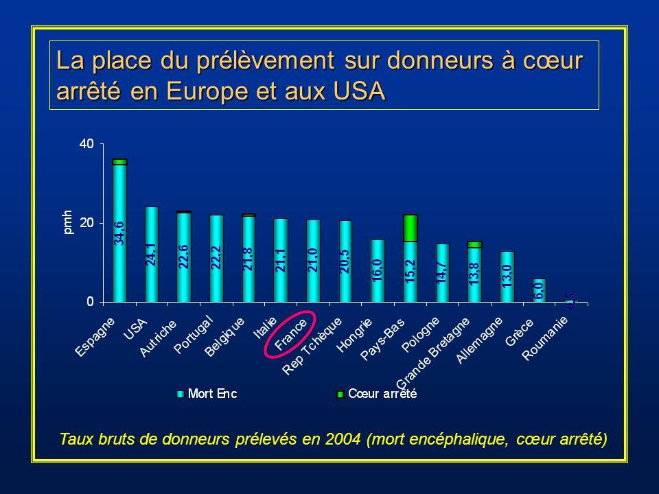 La place du prélèvement sur donneurs à cœur arrêté en Europe et aux USA