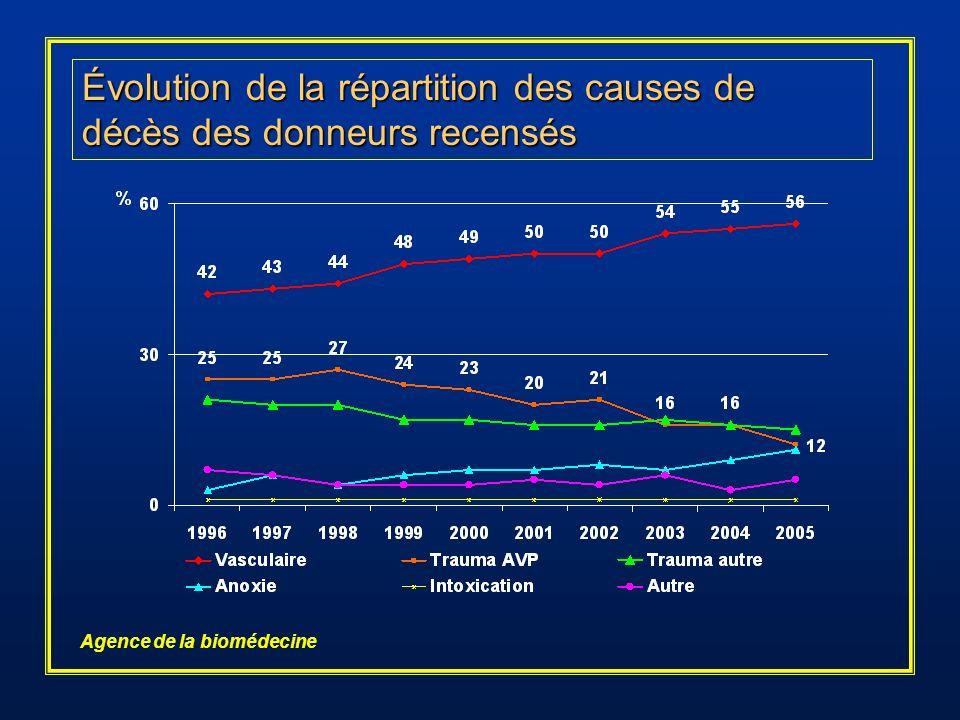 Évolution de la répartition des causes de décès des donneurs recensés