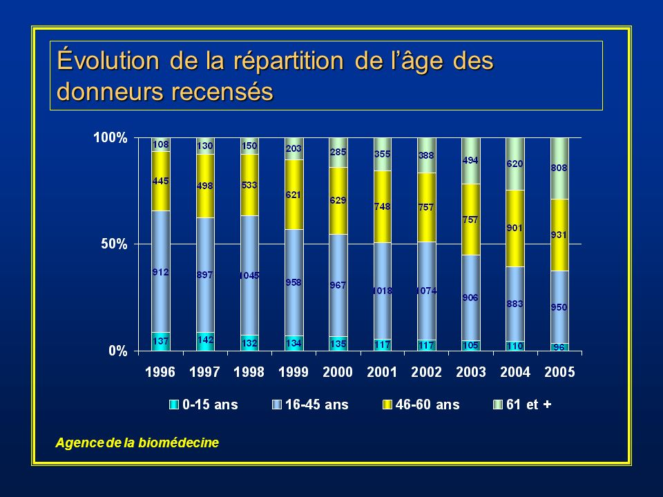 Évolution de la répartition de l'âge des donneurs recensés
