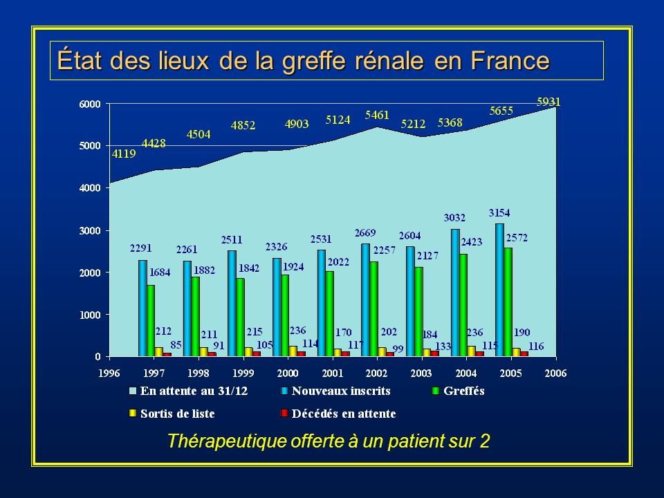 État des lieux de la greffe rénale en France