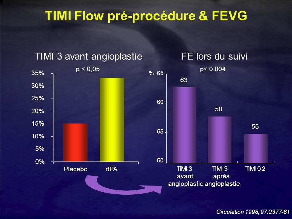 TIMI Flow pré-procédure & FEVG