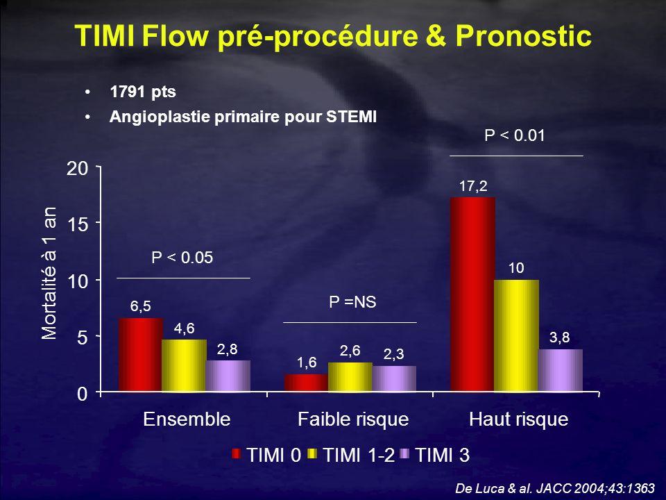 TIMI Flow pré-procédure & Pronostic