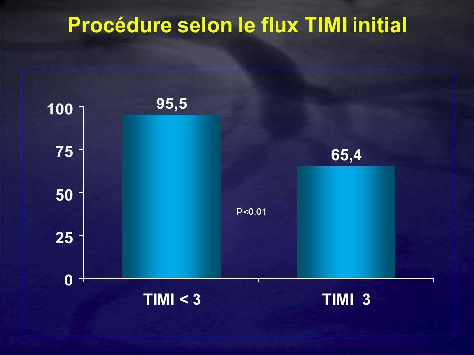 Procédure selon le flux TIMI initial