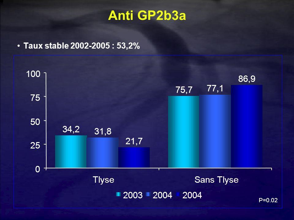 Anti GP2b3a Taux stable 2002-2005 : 53,2% 34,2. 75,7. 31,8. 77,1. 21,7. 86,9. 25. 50. 75. 100.