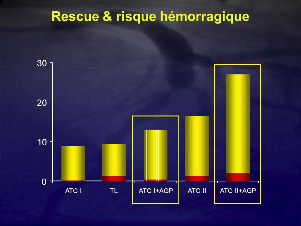 Rescue & risque hémorragique