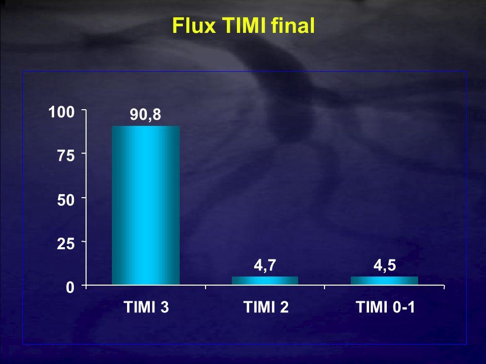 Flux TIMI final 90,8 4,7 4,5 25 50 75 100 TIMI 3 TIMI 2 TIMI 0-1