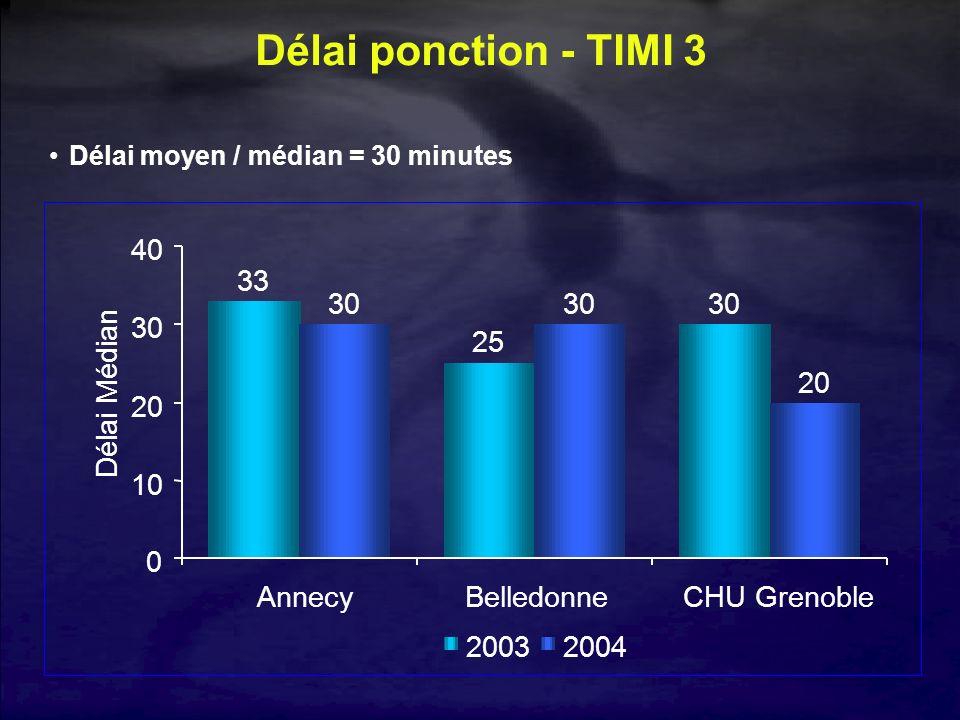 Délai ponction - TIMI 3 33 25 30 20 10 40 Annecy Belledonne