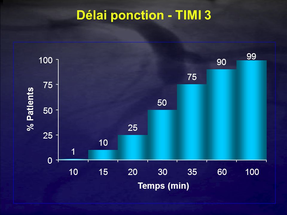 Délai ponction - TIMI 3 1 10 25 50 75 90 99 100 15 20 30 35 60 Temps (min) % Patients