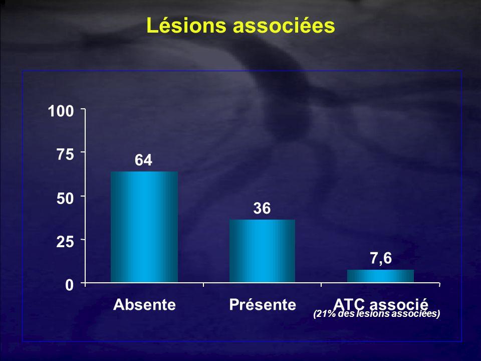Lésions associées 64 36 7,6 25 50 75 100 Absente Présente ATC associé