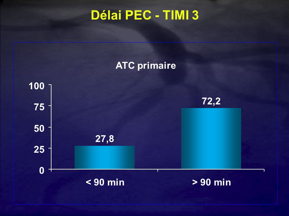 Délai PEC - TIMI 3 ATC primaire 27,8 72,2 25 50 75 100 < 90 min