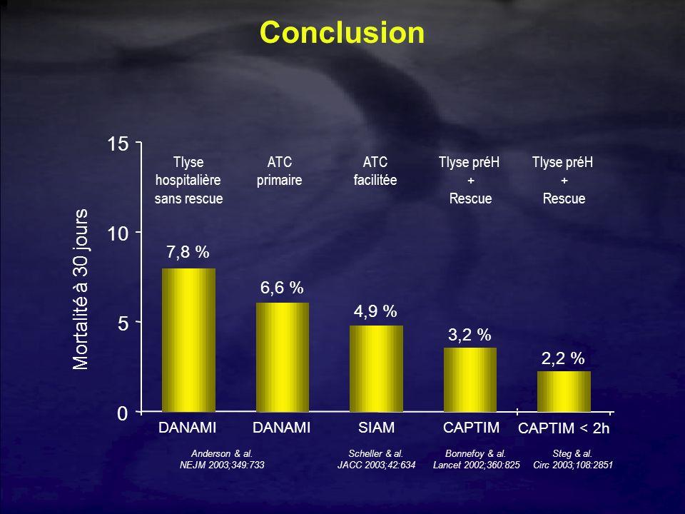 Conclusion 15 10 5 Mortalité à 30 jours 7,8 % 6,6 % 4,9 % 3,2 % 2,2 %
