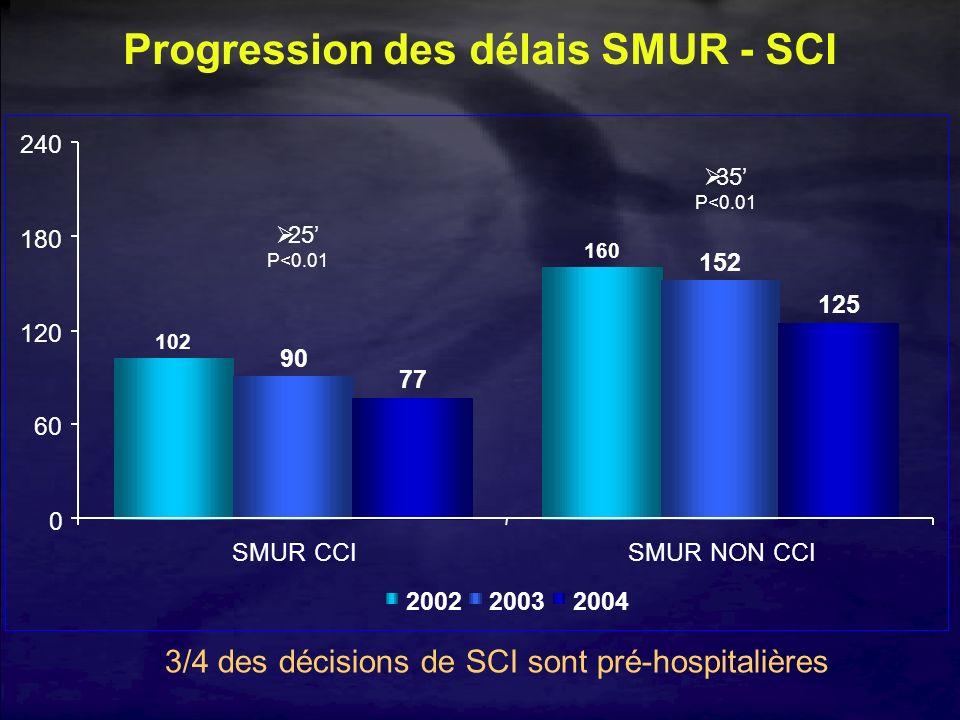 Progression des délais SMUR - SCI