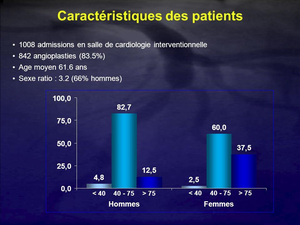 Caractéristiques des patients