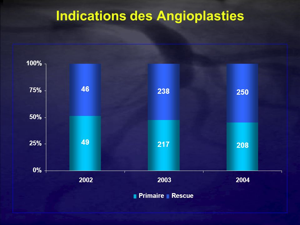 Indications des Angioplasties