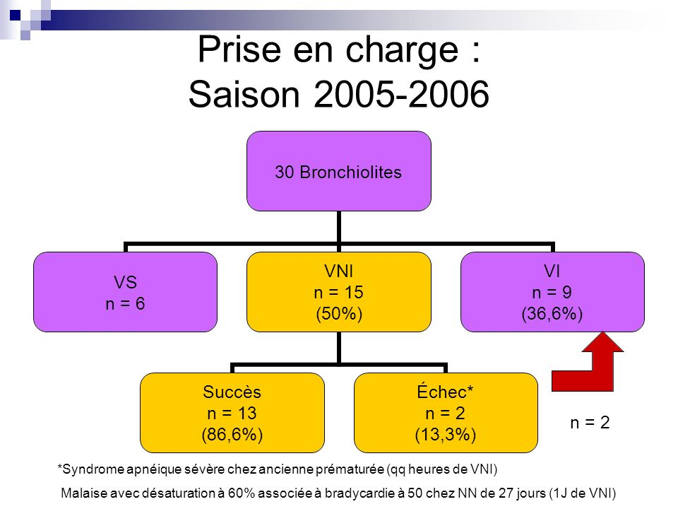 Prise en charge : Saison 2005-2006