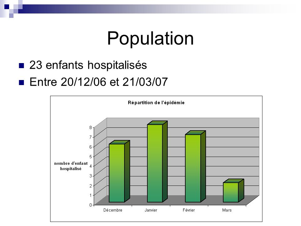 Population 23 enfants hospitalisés Entre 20/12/06 et 21/03/07