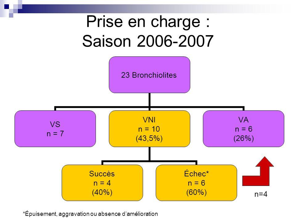 Prise en charge : Saison 2006-2007