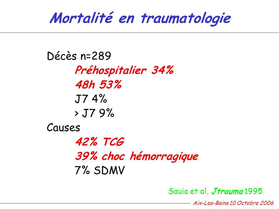 Mortalité en traumatologie