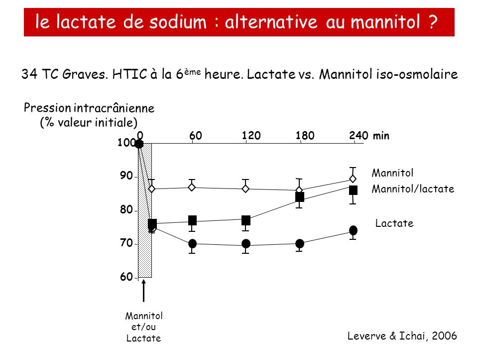 le lactate de sodium : alternative au mannitol