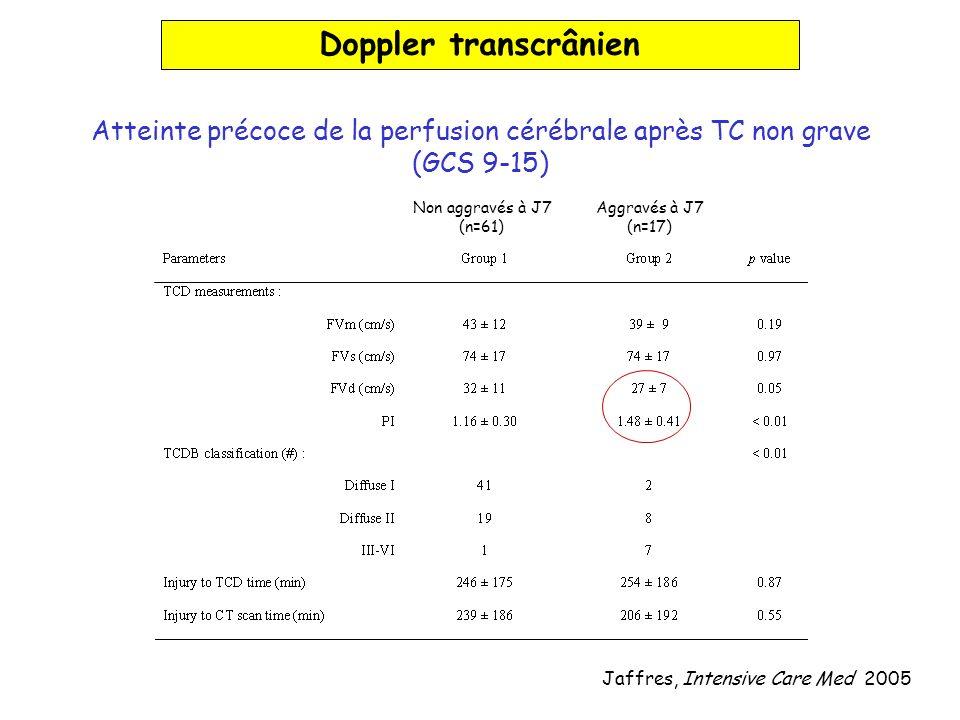 Doppler transcrânien Atteinte précoce de la perfusion cérébrale après TC non grave. (GCS 9-15) Non aggravés à J7.