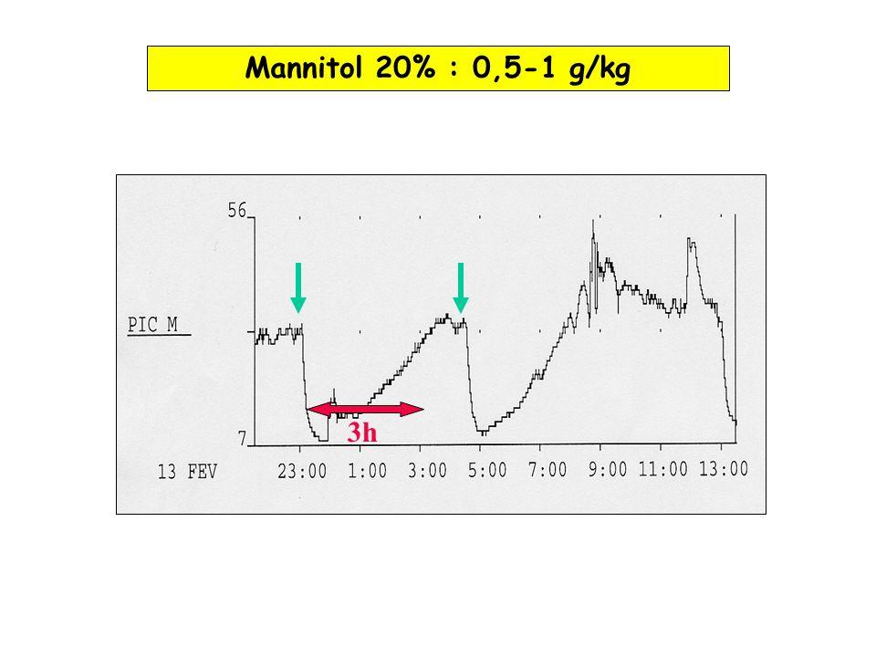 Mannitol 20% : 0,5-1 g/kg 3h 5 5 5 5