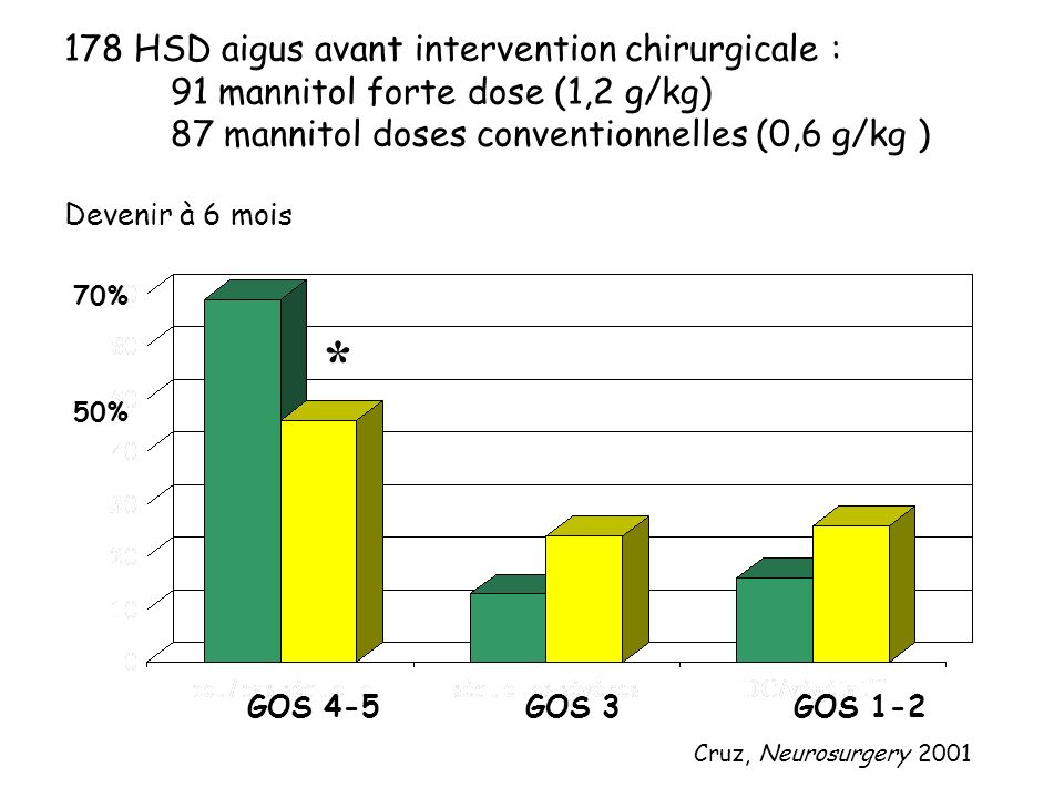 * 178 HSD aigus avant intervention chirurgicale :