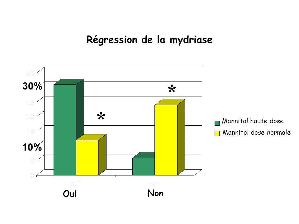* * Régression de la mydriase 30% 10% Oui Non Mannitol haute dose