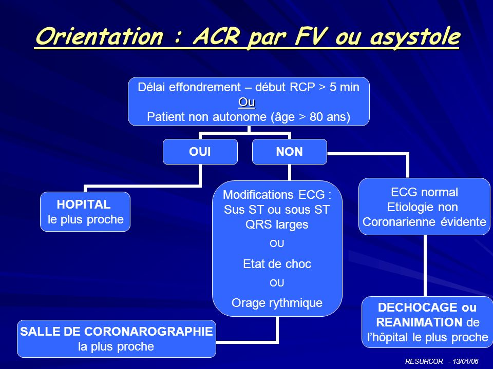 Orientation : ACR par FV ou asystole