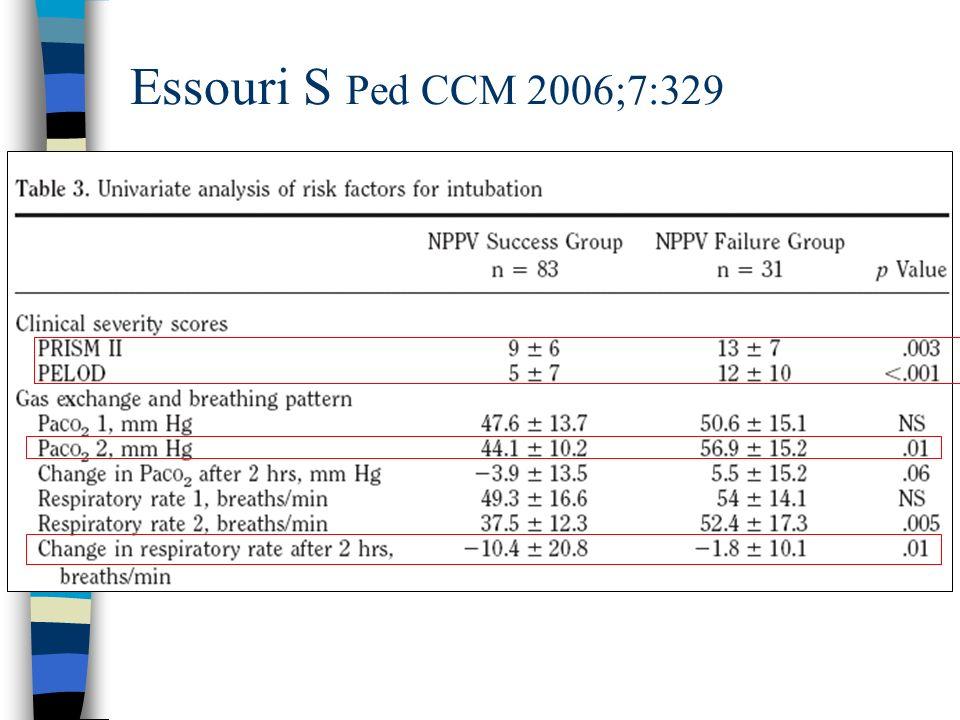 Essouri S Ped CCM 2006;7:329