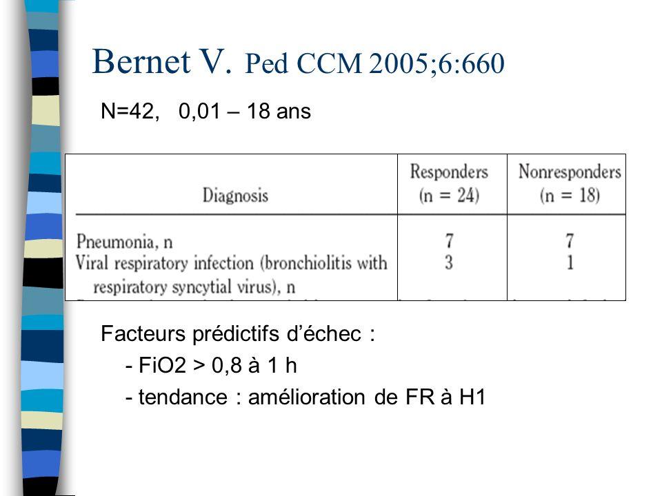 Bernet V. Ped CCM 2005;6:660 N=42, 0,01 – 18 ans