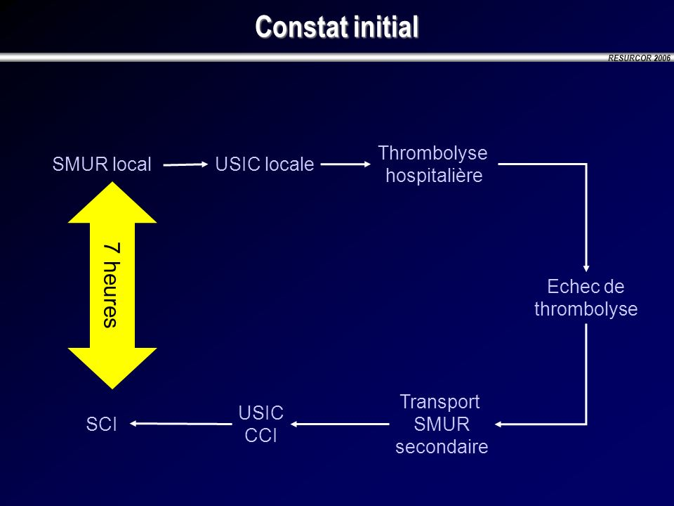 Constat initial 7 heures Thrombolyse hospitalière SMUR local
