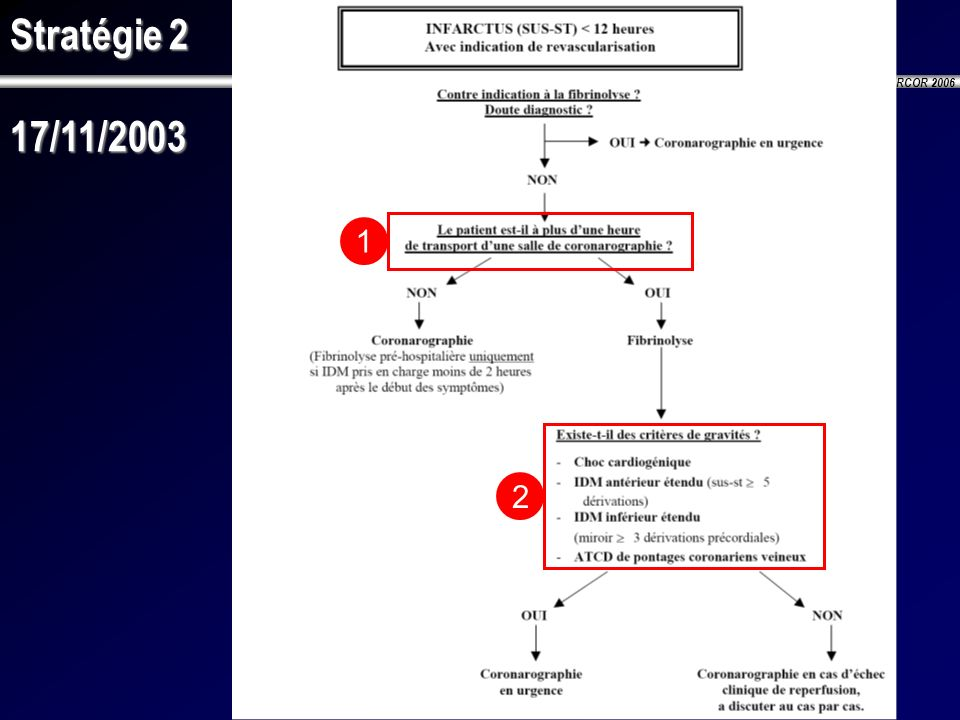 Stratégie 2 17/11/2003 1 2