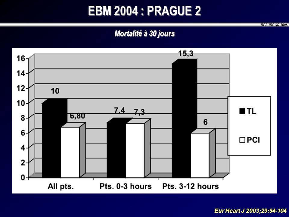 EBM 2004 : PRAGUE 2 Mortalité à 30 jours