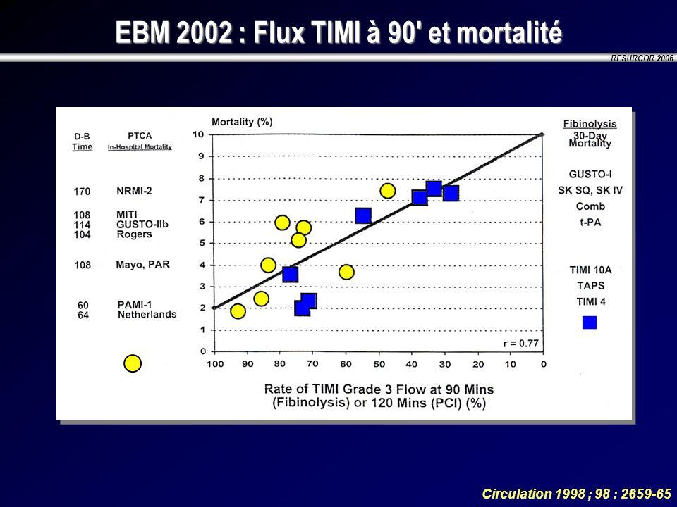 EBM 2002 : Flux TIMI à 90 et mortalité