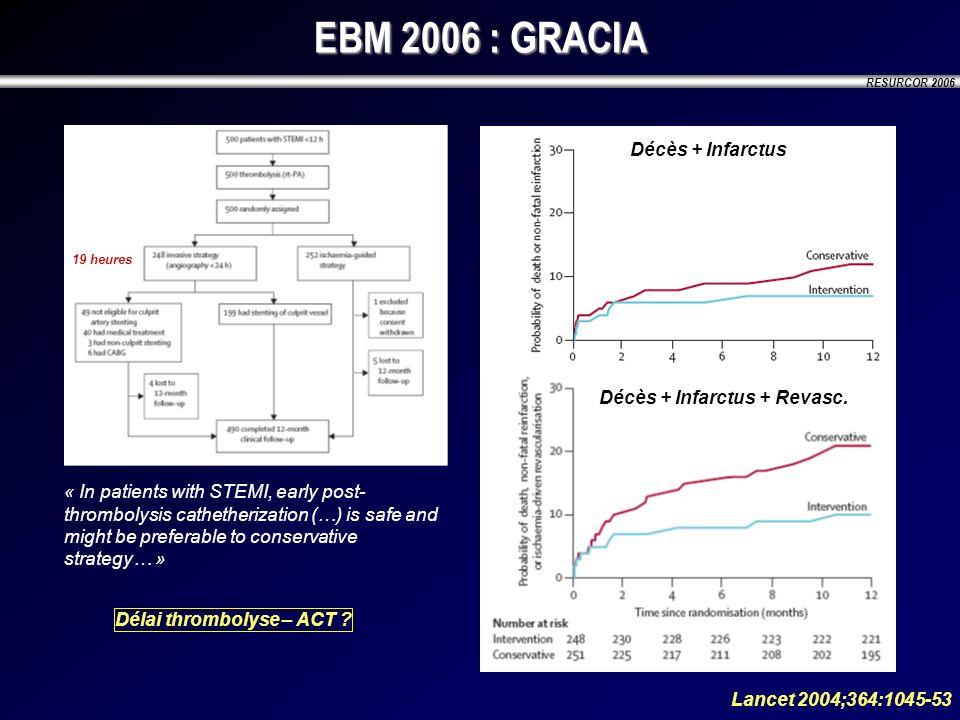 EBM 2006 : GRACIA Décès + Infarctus Décès + Infarctus + Revasc.