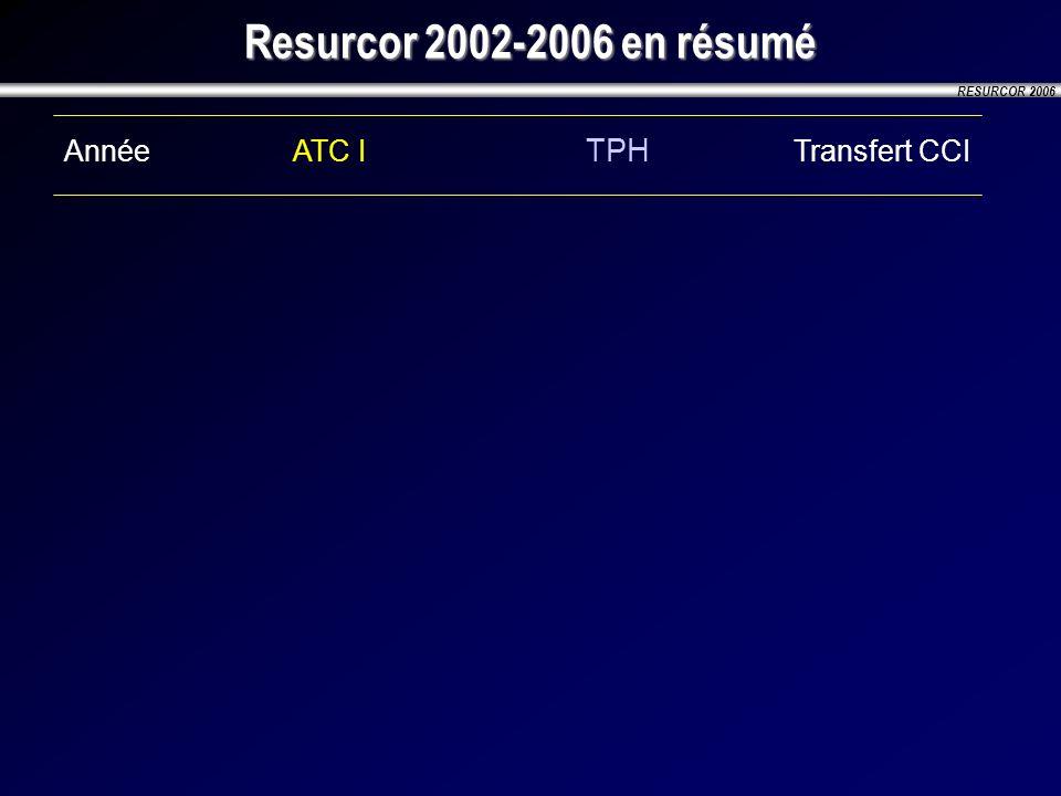 Resurcor 2002-2006 en résumé Année ATC I TPH Transfert CCI