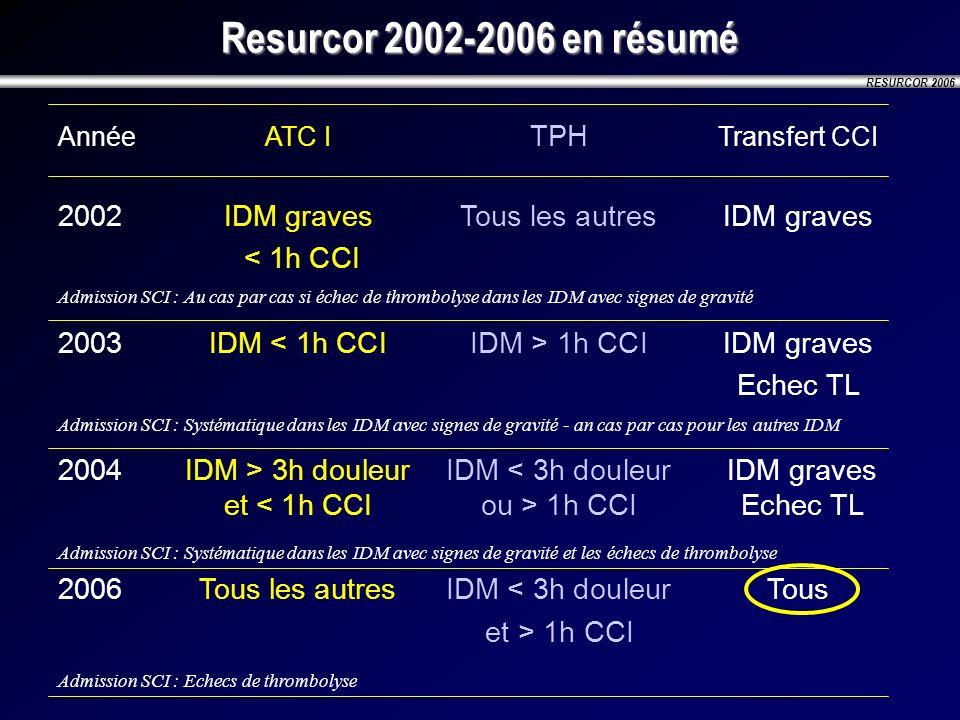 Resurcor 2002-2006 en résumé Année ATC I TPH Transfert CCI. 2002 IDM graves Tous les autres IDM graves.