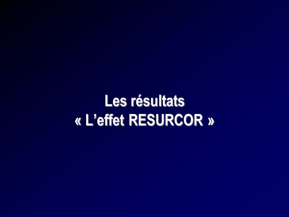 Les résultats « L'effet RESURCOR »