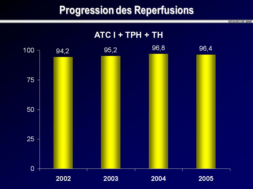 Progression des Reperfusions