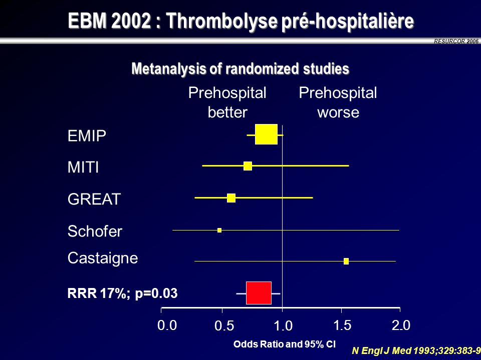 EBM 2002 : Thrombolyse pré-hospitalière Metanalysis of randomized studies